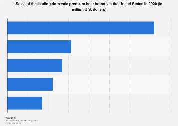 U.S. sales of the leading domestic premium beer brands 2017