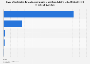 U.S. sales of the leading domestic super-premium beer brands 2017