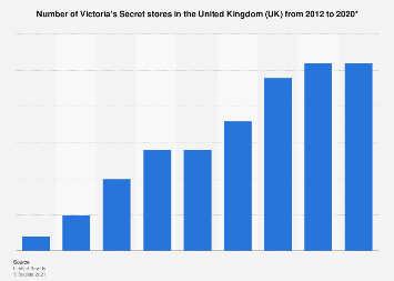 Victoria's Secret: number of stores in the United Kingdom (UK) 2012-2018