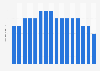 Umsatz im Backwaren-Einzelhandel der Edeka-Gruppe in Deutschland bis 2018