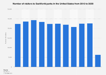 Number of visitors to SeaWorld parks in the U.S. 2010-2017