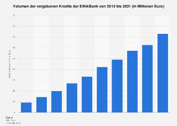Kreditvolumen der EthikBank bis 2017