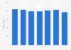 Aktive Nutzer von Schul- und öffentlichen Bibliotheken in Österreich bis 2016