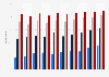 Administrative websites usage penetration France 2010- 2015, by study level