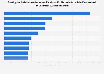 Beliebteste deutsche Facebook-Profile nach Anzahl der Fans im August 2018
