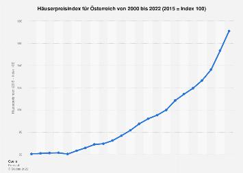 Häuserpreisindex für Österreich bis 2016