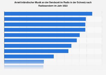 Inländische Musik im Radio in der Schweiz nach Programmen 2017
