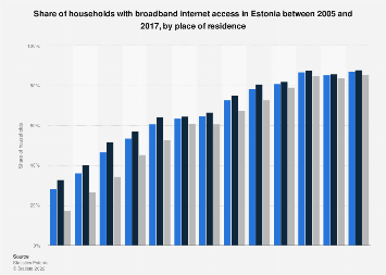 Share of households with broadband internet access in Estonia 2005-2017