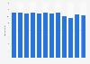 Umsatz der SRG SSR bis 2017