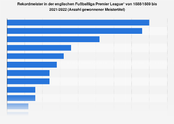 Umsatz Premier League