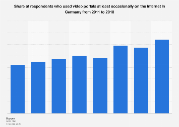 Usage of internet video portals in Germany 2011-2017