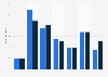 Verteilung der Temporärarbeiter in der Schweiz nach Altersgruppen 2014