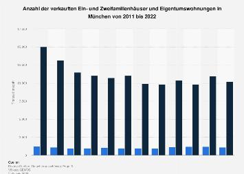 Verkäufe von Ein- und Zweifamilienhäusern und Eigentumswohnungen in München bis 2017