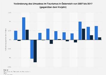 Veränderung des Umsatzes im Tourismus in Österreich bis 2017