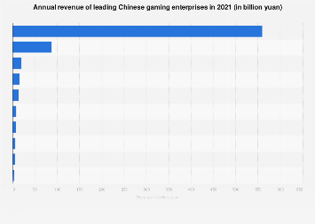 Leading online gaming services based on revenue in China Q2 2018, by type