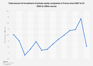 Total investment of private equity companies in France 2007-2016