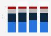 Verteilung der Geschäftsreisen der Österreicher bis 2017