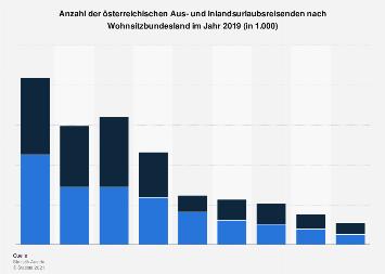 Österreichische Aus- und Inlandsurlaubsreisende nach Wohnsitzbundesland 2017