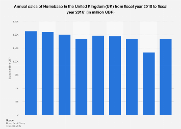 Homebase sales revenue in the United Kingdom (UK) 2010-2016