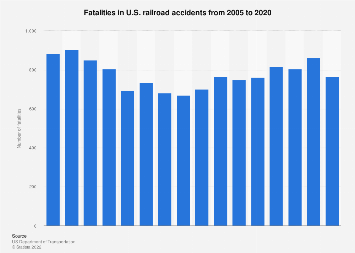 Fatalities - U.S. train crashes 2005-2017