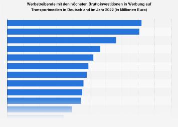 Werbetreibende mit den höchsten Investitionen in Werbung auf Transportmedien 2017