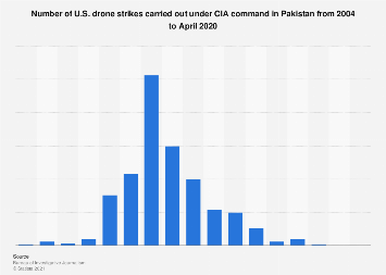 U.S. drone strikes in Pakistan 2004-2018