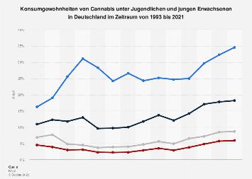 Konsumgewohnheiten von Cannabis unter Jugendlichen und jungen Erwachsenen bis 2018
