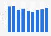 Anzahl der Beschäftigten in der Videospielebranche in Deutschland bis 2018