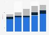 Anzahl der Investitionsprojekte der weltweiten Automobilindustrie bis 2014
