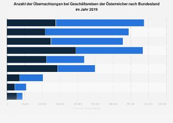 Übernachtungen bei Geschäftsreisen der Österreicher nach Bundesland 2018