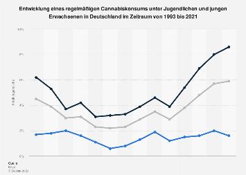 Regelmäßiger Cannabiskonsum - Jugendliche und junge Erwachsene bis 2018