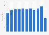 Anzahl der österreichischen Geschäftsreisenden bis 2017