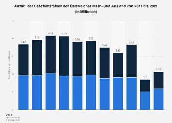 Geschäftsreisen der Österreicher ins In- und Ausland bis 2018