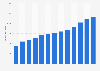 Digital advertising expenditure in France 2007-2019