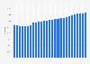 Entwicklung der Einwohnerzahl in Potsdam bis 2017