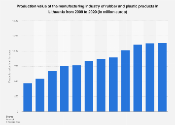 Manufacture of rubber & plastic products: production value