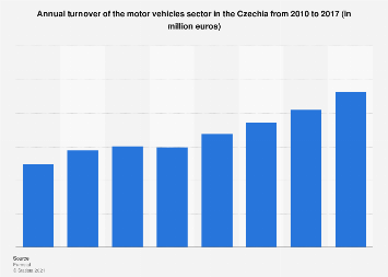 Czech Republic: turnover of motor vehicles 2010-2016