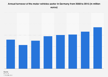 Germany: turnover of motor vehicles 2008-2015
