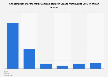 Greece: turnover of motor vehicles 2008-2015