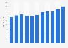 Umsatz von Fenaco bis 2018
