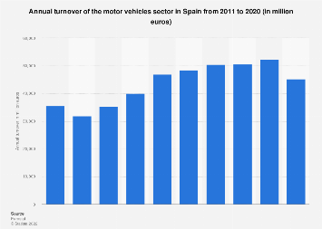 Spain: turnover of motor vehicles 2008-2015
