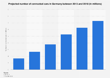 Forecast: number of connected cars 2013-2018 | Statista