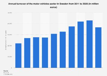 Sweden: turnover of motor vehicles 2008-2015
