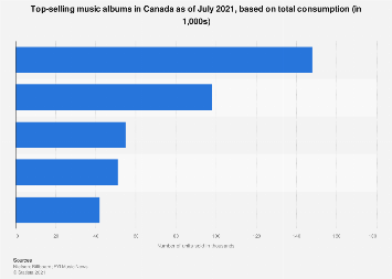 Canada: top selling music albums H1 2019