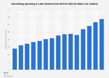 Latin America: advertising spending 2010-2020