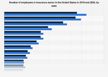 Employment in the U.S. insurance sector 2015, by state