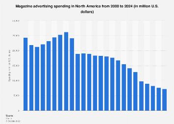Magazine advertising spending in North America 2000-2020