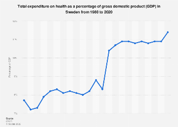 Healthcare expenditure as a share of gross domestic product in Sweden 1980-2017