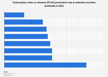 SVoD penetration rate 2022, by country