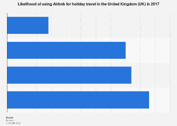 Airbnb usage for holiday travel in the United Kingdom (UK) 2017